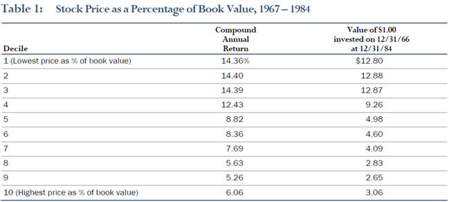 Table1: Stock Price as a Percentage of Book Value, 1967-1984