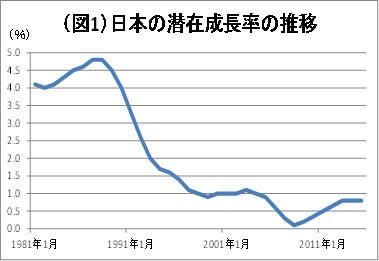(図1)日本の潜在成長率推移