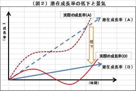 (図2)潜在成長率の低下と景気