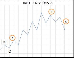(図1)トレンドの見方