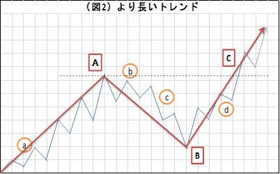 (図2)より長いトレンド