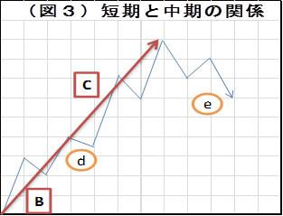 (図3)短期と中期の関係