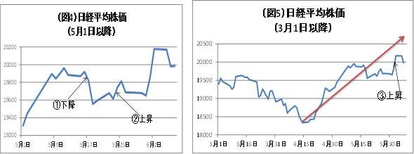 (図4)日経平均株価(5/1~)(図5)日経平均株価(3/1~)