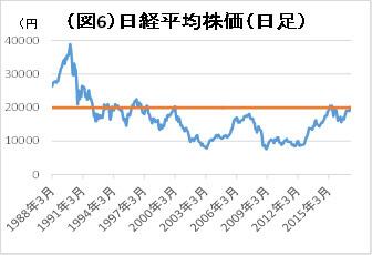 (図6)日経平均株価(日足)
