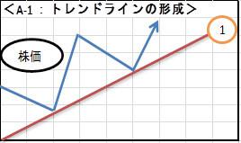 A-1:トレンドラインの形成
