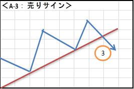 A-3:売りサイン