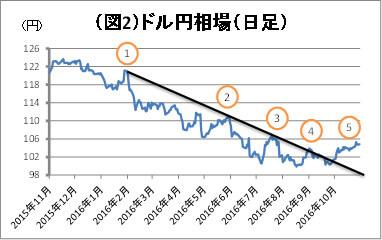 (図2)ドル円相場