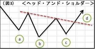 (図3)ヘッド・アンド・ショルダー