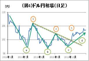 (図4)ドル円相場