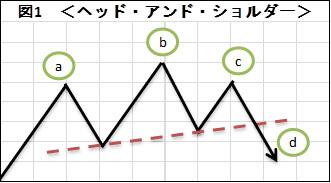 (図1)ヘッド・アンド・ショルダー