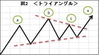 (図2)トライアングル