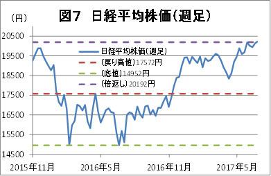 図7日経平均株価
