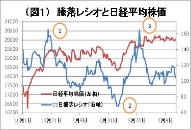 (図1)騰落レシオと日経平均株価