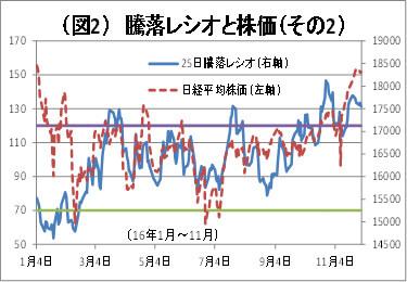 (図2)騰落レシオと日経平均株価