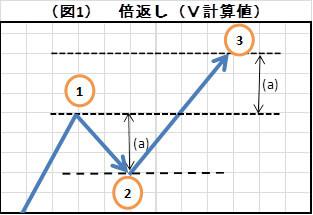 (図1)倍返し