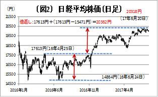 (図2)日経平均株価
