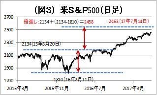(図3)米S&P500
