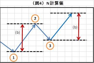 (図4)N計算値