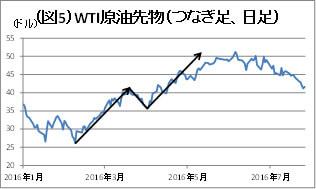 (図5)WTI原油先物