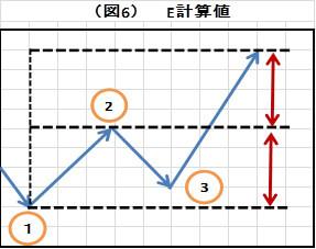 (図6)E計算値