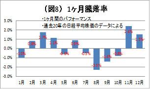 (図8)1カ月騰落率