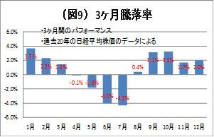 (図9)3カ月騰落率