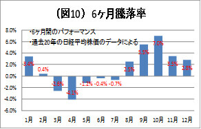 (図10)6カ月騰落率