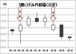 (図1)ドル円相場下落のイメージ