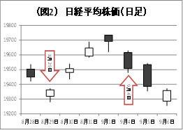 (図1)日経平均株価下落のイメージ